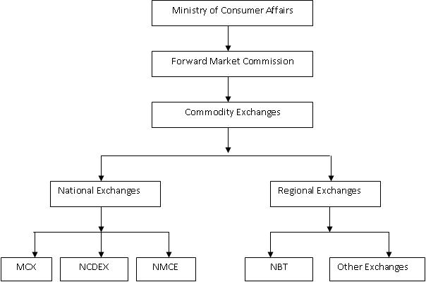 Commodity derivatives trading in india